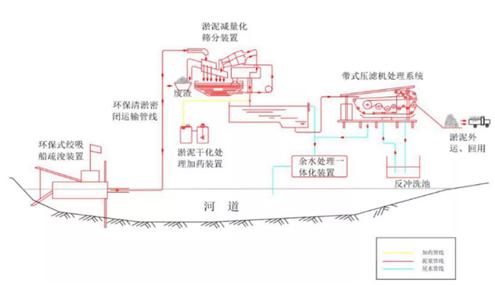 典型河湖底污泥处理处置工程实例详解-世环会【国际环保展】