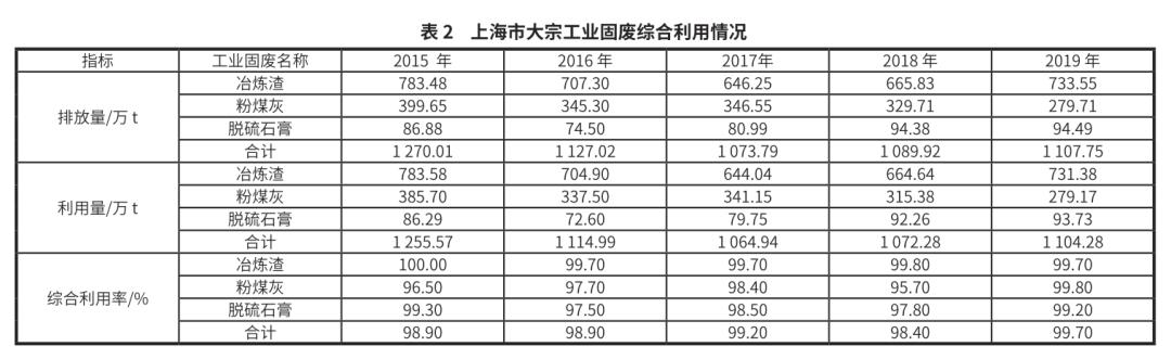 上海市大宗固废综合利用空间布局与能级提升对策-世环会【国际环保展】