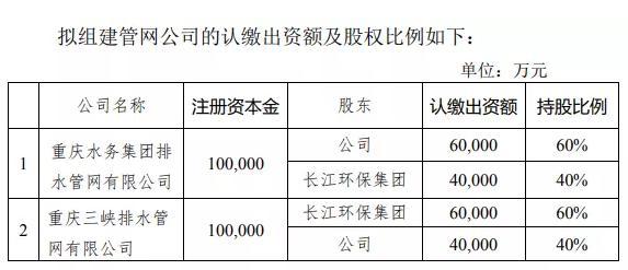 重庆水务+长江环保集团:拟各出资10亿元组建两管网公司