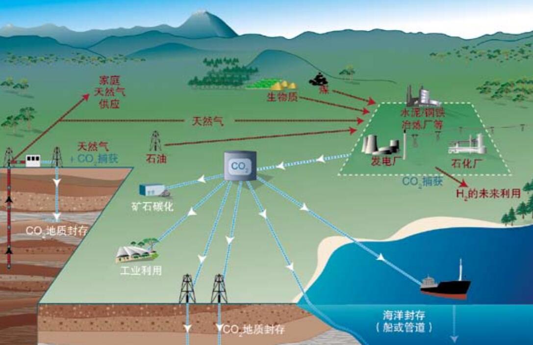 全球最大空气CCS项目投运引关注