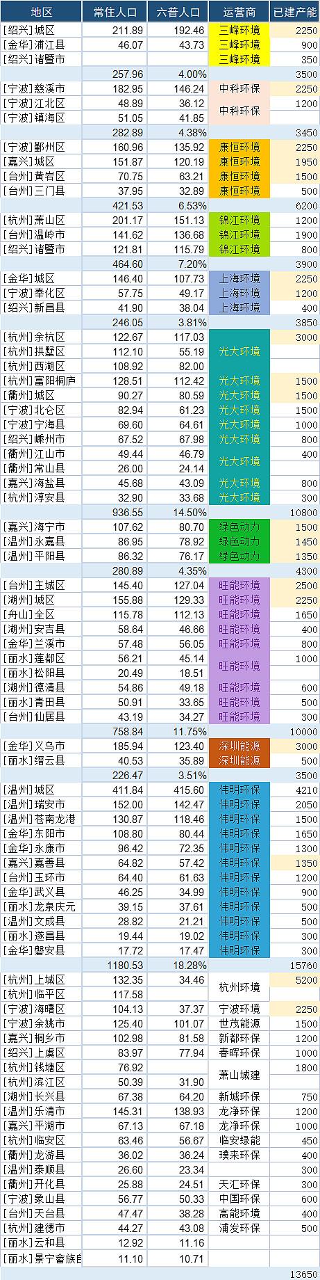 浙江省垃圾焚烧发电企业市场占有率情况-世环会【国际环保展】